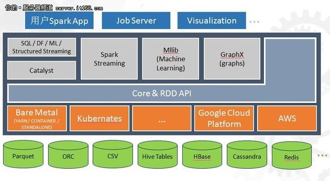 Intel程浩:Spark SQL优化与硬件选型
