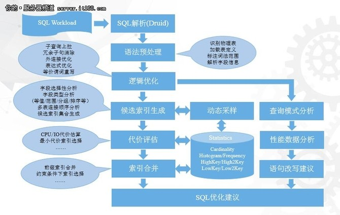 阿里乔红麟:数据库智能优化系统的探索