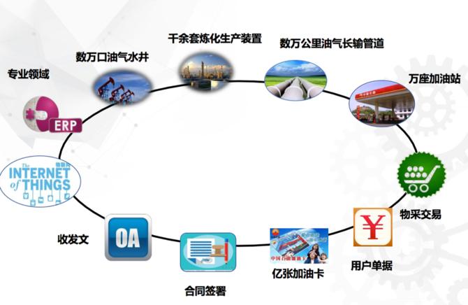 中石油林嵩:数据技术在能源行业应用