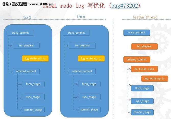 腾讯云CDB的核弹头:TXSQL的实践和未来