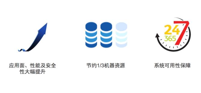 百度SimpleDB高性能在线数据服务系统