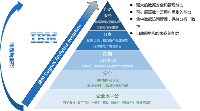 从技术到艺术的转身 IBM赋能数据可视化