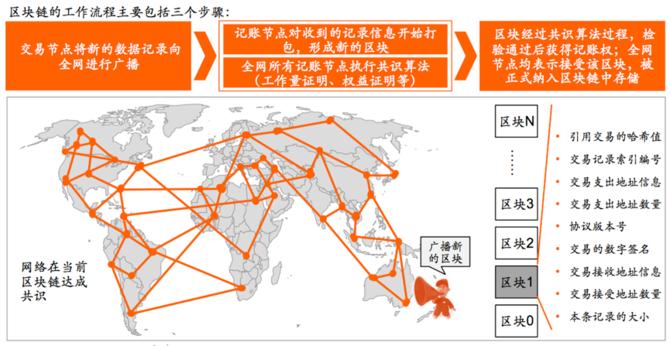 火币网徐宝龙谈大数据网络攻防与区块链