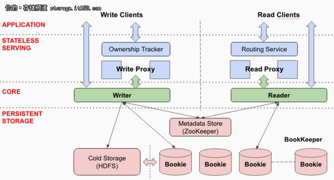 Apache分布式日志系统:高通量、低延迟