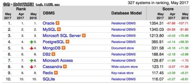 NoSQL来势汹汹,为何MySQL地位仍不动摇?
