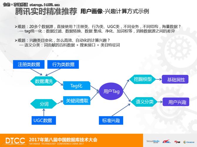 尹程果:论腾讯广告实践与精准推荐