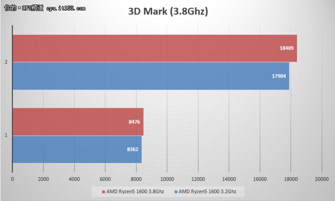 Ryzen5 1600评测:基准性能与超频测试