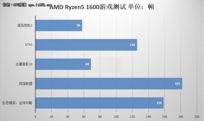 Ryzen5 1600评测:游戏与总结