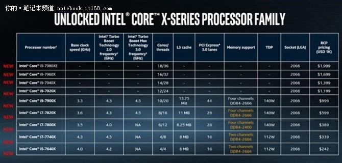 核战一触即发 英特尔正式发布i9处理器