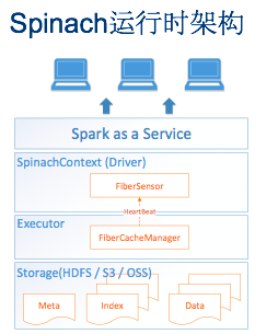 Intel王道远安利 如何拥抱大数据云服务