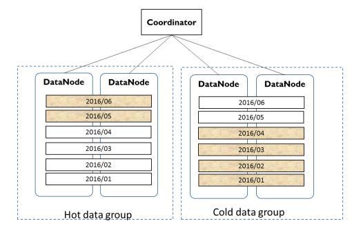 腾讯许中清:Postgres-XZ数据治理分享