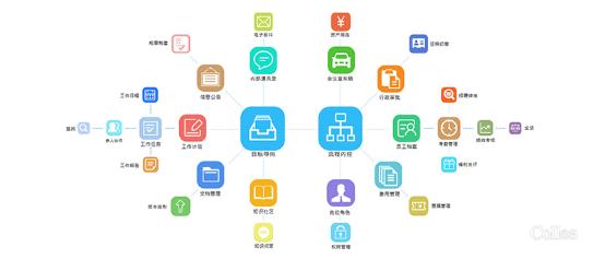 平台型SaaS带来企业管理新体验