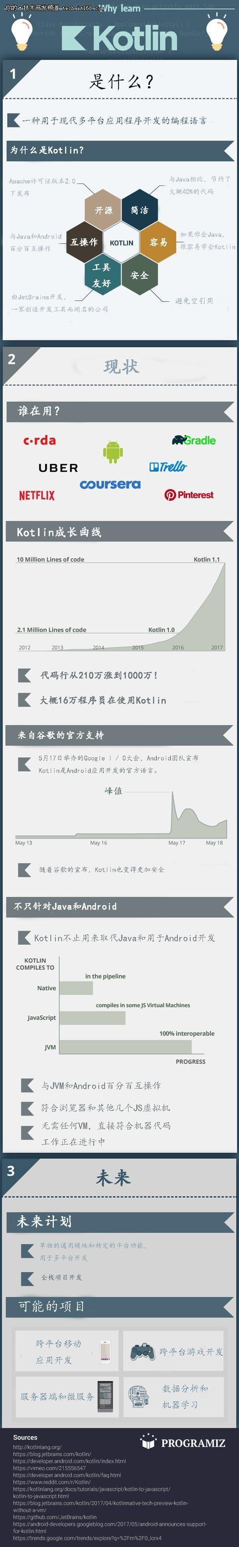 一图读懂:Kotlin凭啥成为Android新宠!