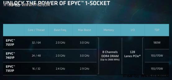 重回X86服务器市场AMD的自信来自哪里?