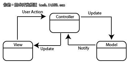 移动开发如何选择正确的框架?