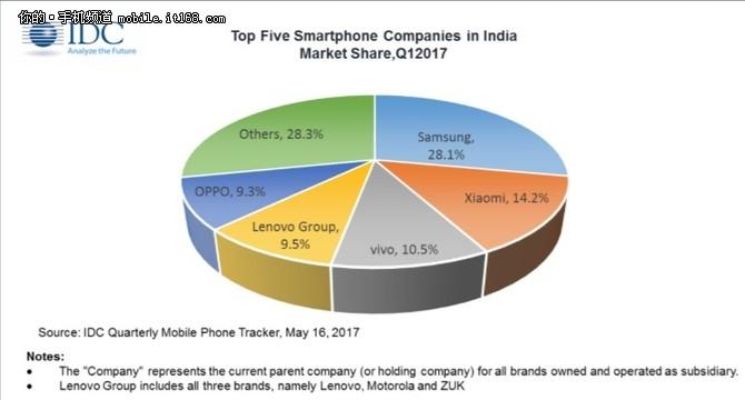 被国产品牌逼疯了 三星在印度扩大产能
