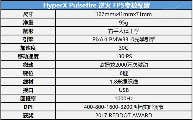 精确打击 HYPERX首款电竞游戏鼠标评测