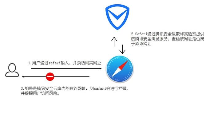 苹果联手腾讯 实现Safari欺诈网址识别