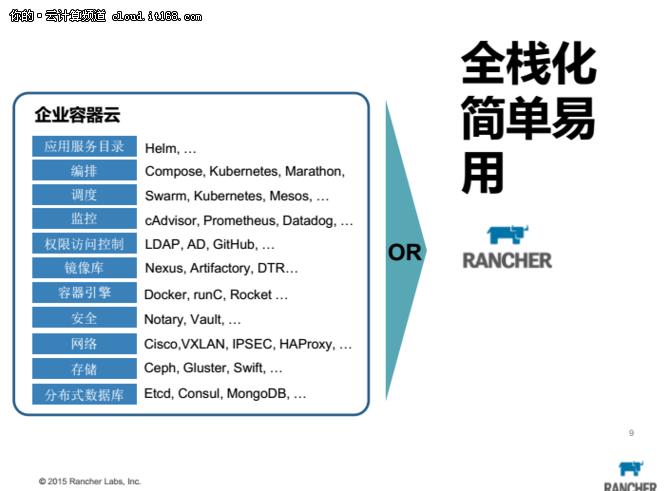 Rancher加速企业容器云部署应用落地