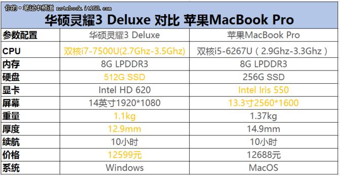 至尊薄 华硕灵耀3 Deluxe对比苹果MBP