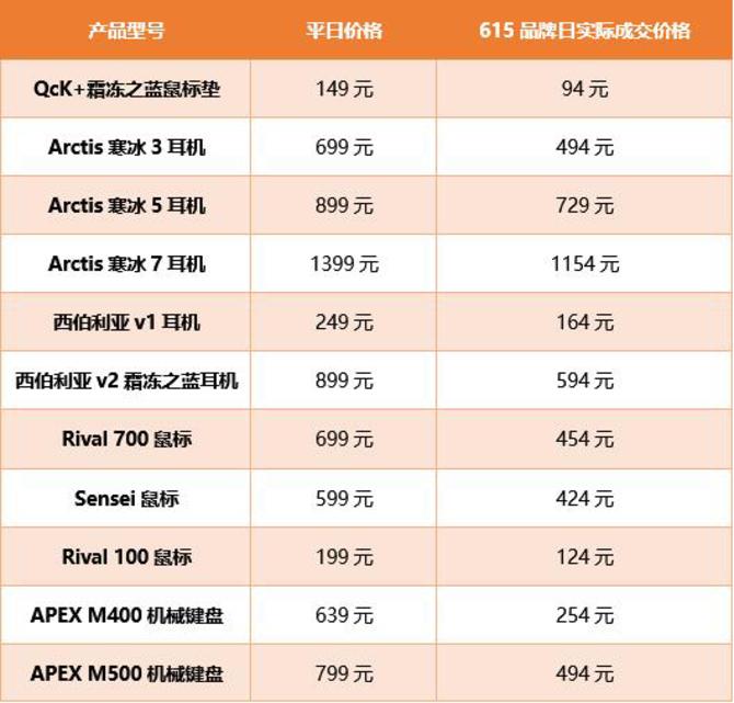 615京东赛睿品牌日 全品类每满99减15元