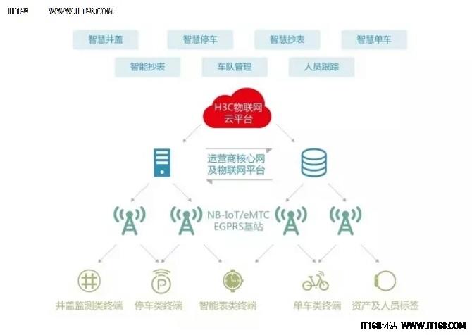 新华三正式发布NB-IoT模块