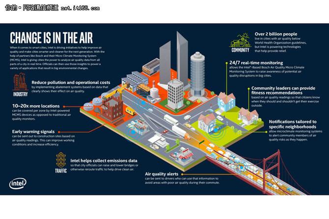 风河携手英特尔与博世推出空气污染监测