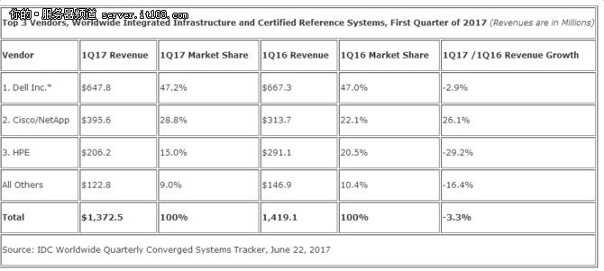 IDC发布2017年一季度全球融合系统报告