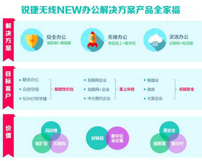 """锐捷网络打造最""""NEW""""办公环境"""