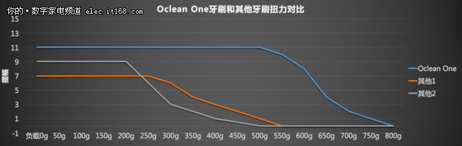 改变牙刷新认知 Oclean One牙刷评测
