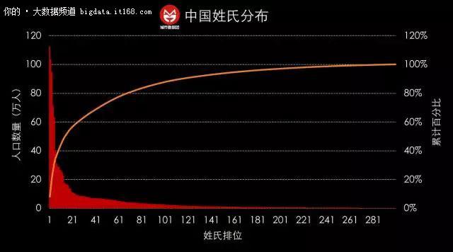中国姓氏大数据,看看你本家的牛逼指数