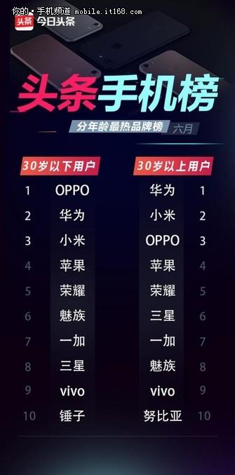 OPPO R11关注空前 成头条人气最高手机
