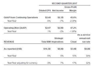 IBM公布第二季度财报 收益整体下滑不及预期