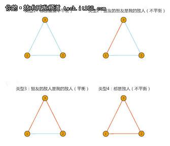 用网络模型图帮你解读《权力的游戏》!