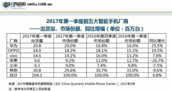 国内华为领军智能手机销量排名