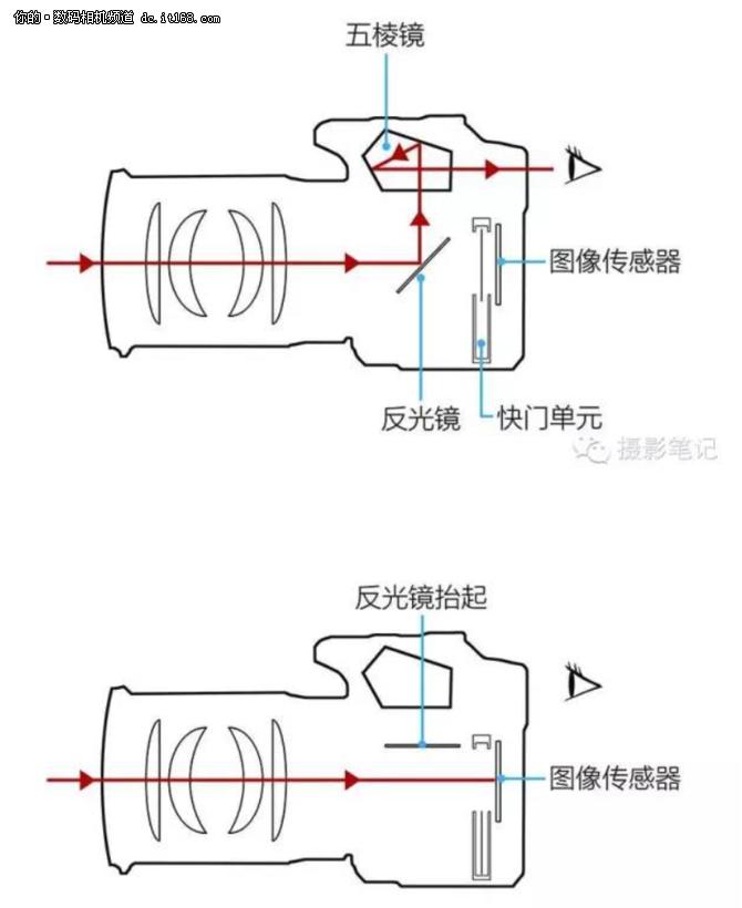 系统的聊聊 到底应该如何买相机配镜头