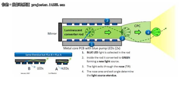 聚焦HLD新光源英士发布HLD新光源投影机