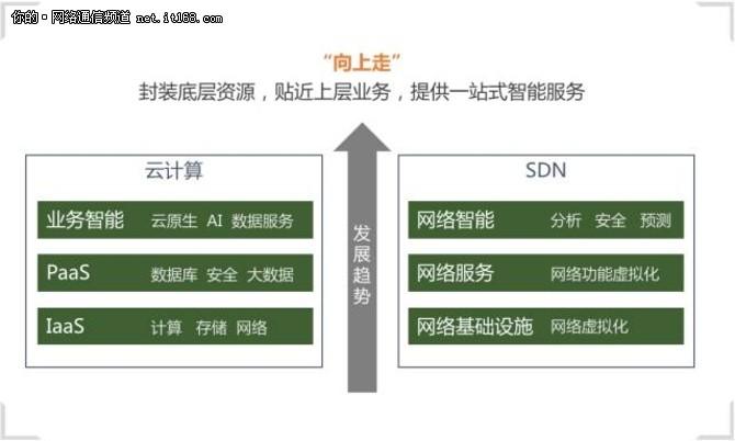 SDN,新十年,再反思