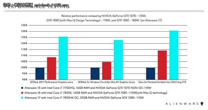 GTX1080加持 全新Alienware 15官网首发