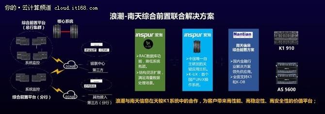浪潮携手南天信息推出银行平台方案