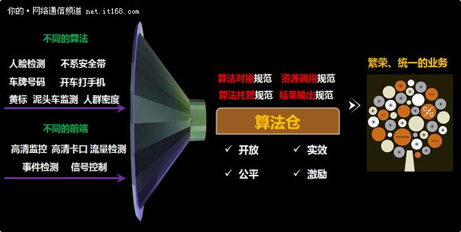 深圳交警与华为公司联合创新