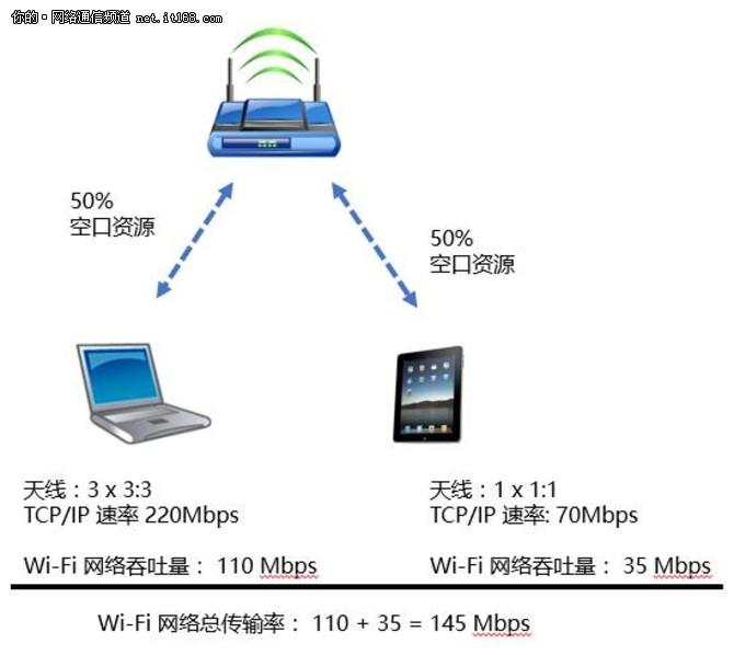 高密WiFi之终端占用空口资源的计算方法