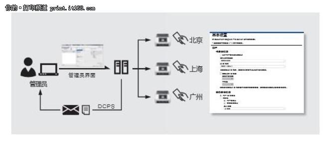 标配网络接口实现智能化安全管理