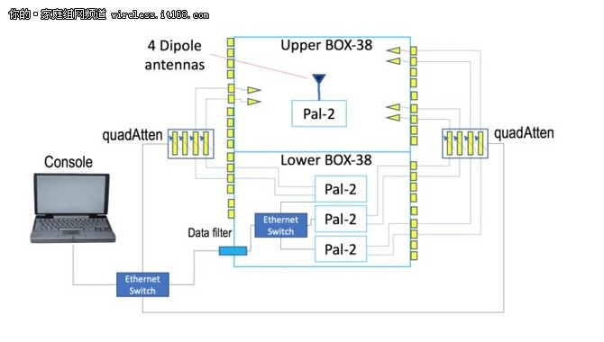 MU-MIMO是否真的可扩展WiFi系统容量