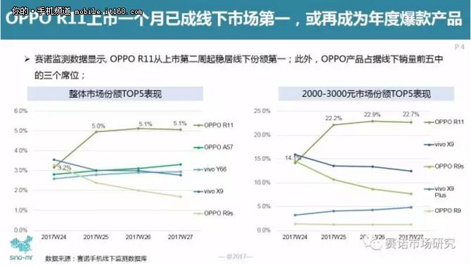 OPPO R11上市一個月成線下市場第一