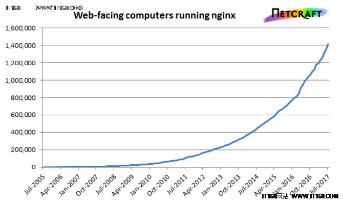 2017年7月网络服务器调查 微软服务站点过半