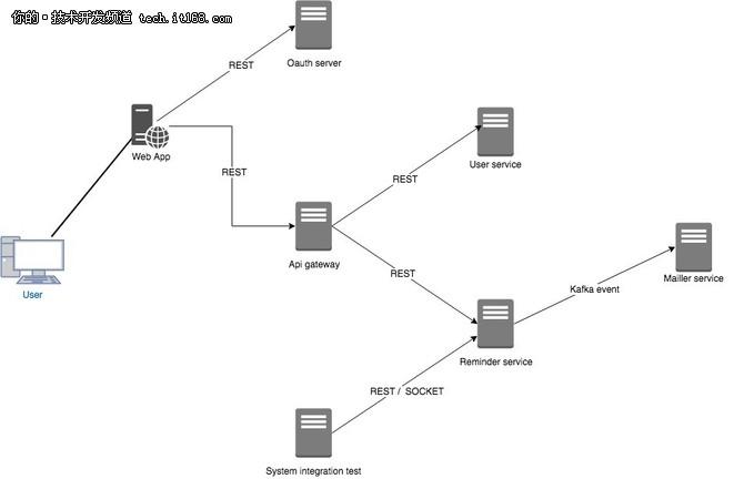 基于Java构建实际可用的微服务