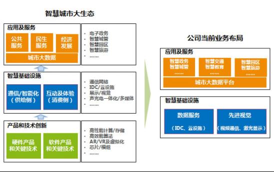 ABC成为新型智慧城市发展助推器