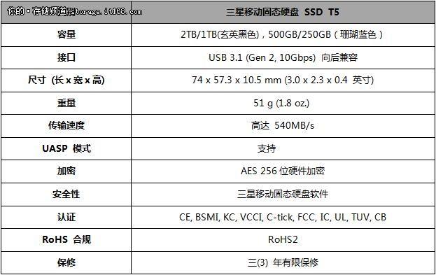 不快不High 三星移动固态硬盘T5全球震撼发布