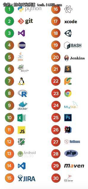 IDE榜单:VS搜索最多,Eclipse最受欢迎!